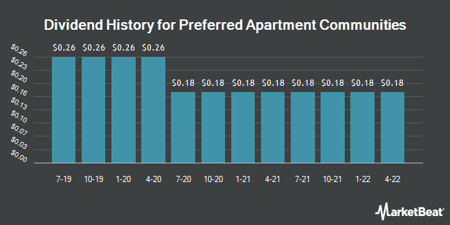 Dividend Payments by Quarter for Preferred Apartment Communities (NYSE:APTS)