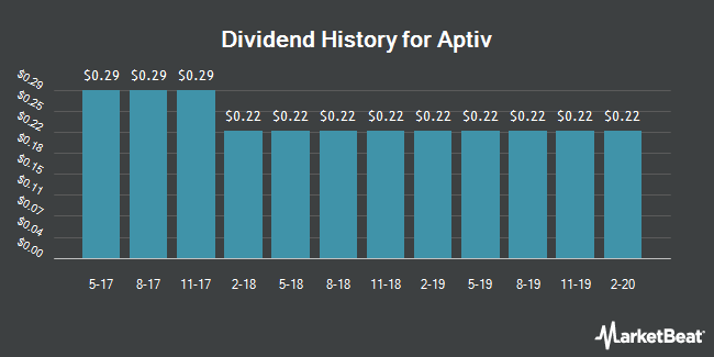 Dividend Payments by Quarter for Aptiv (NYSE:APTV)