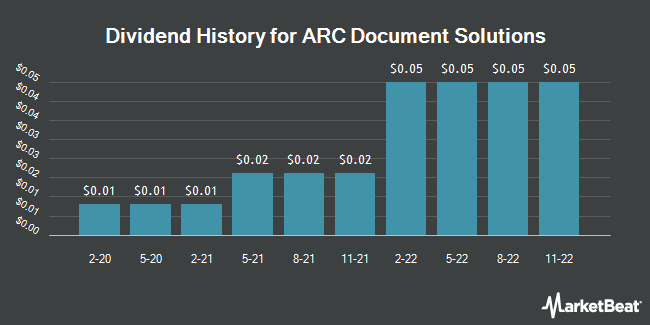 Dividend Payments by Quarter for ARC Document Solutions (NYSE:ARC)