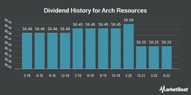 Dividend Payments by Quarter for Arch Coal (NYSE:ARCH)