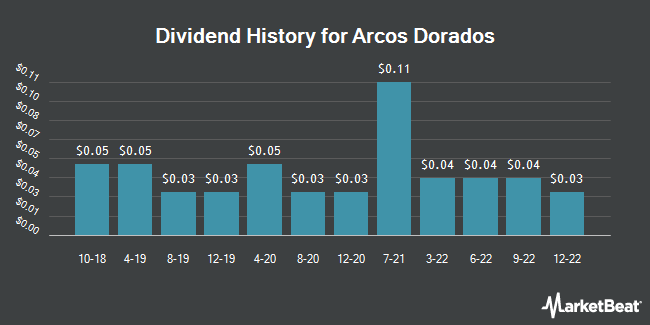 Dividend Payments by Quarter for Arcos Dorados (NYSE:ARCO)