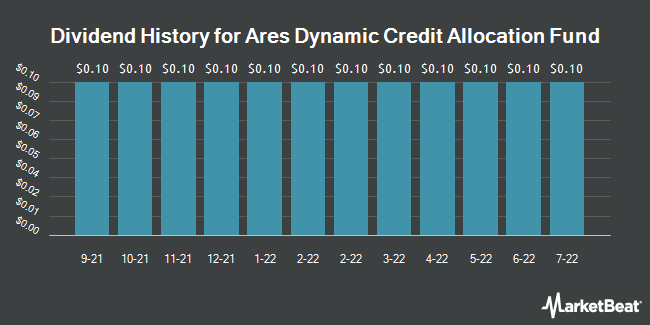 Dividend History for Ares Dynamic Credit Allocation Fund (NYSE:ARDC)