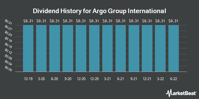 Dividend History for Argo Group International (NYSE:ARGO)