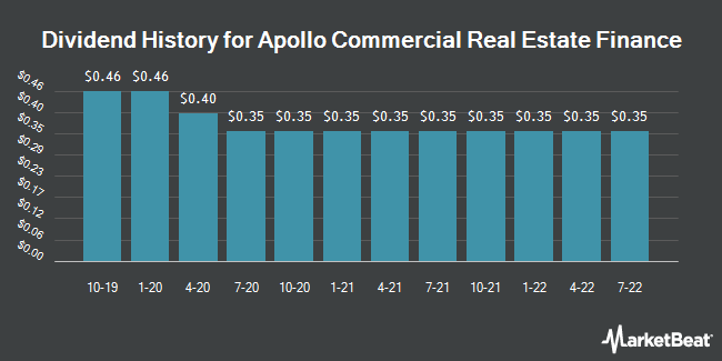 Dividend Payments by Quarter for Apollo Commercial Real Estate Finance (NYSE:ARI)