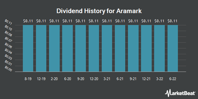 Dividend Payments by Quarter for Aramark (NYSE:ARMK)