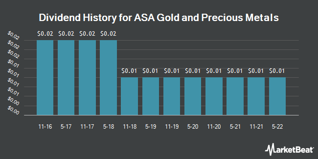 Dividend Payments by Quarter for ASA Gold and Precious Metals (NYSE:ASA)