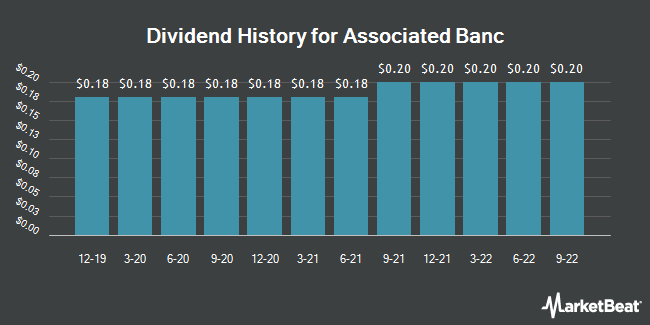 Dividend Payments by Quarter for Associated Banc-Corp (NYSE:ASB)