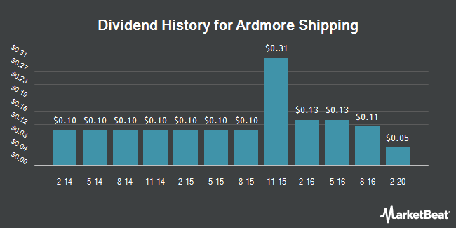 Dividend Payments by Quarter for Ardmore Shipping Corporation (NYSE:ASC)
