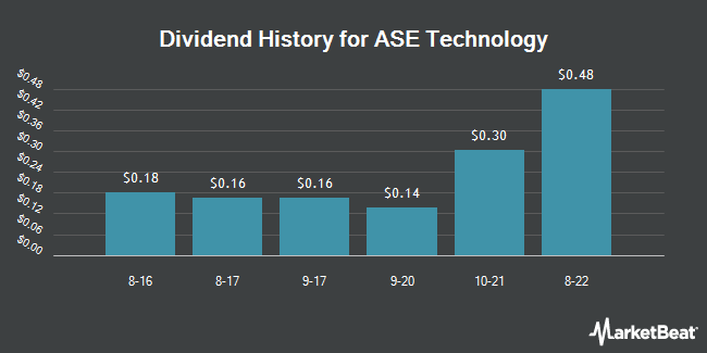 Dividend Payments by Quarter for Advanced Semiconductor Engnrng (NYSE:ASX)