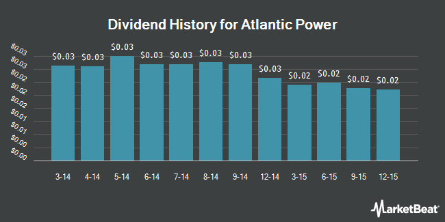Dividend Payments by Quarter for Atlantic Power (NYSE:AT)