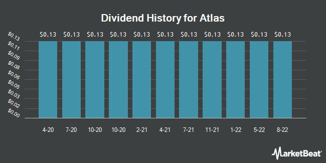 Dividend History for Atlas (NYSE:ATCO)