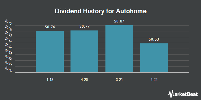 Dividend Payments by Quarter for Autohome (NYSE:ATHM)