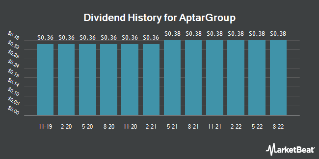 Dividend Payments by Quarter for AptarGroup (NYSE:ATR)