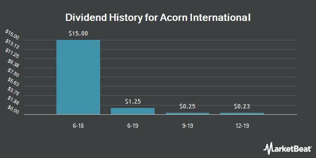 Dividend Payments by Quarter for Acorn International (NYSE:ATV)