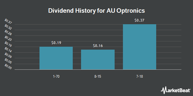 Dividend Payments by Quarter for AU Optronics Corp (NYSE:AUO)