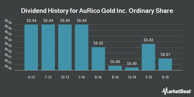 Dividend Payments by Quarter for AuRico Gold (NYSE:AUQ)