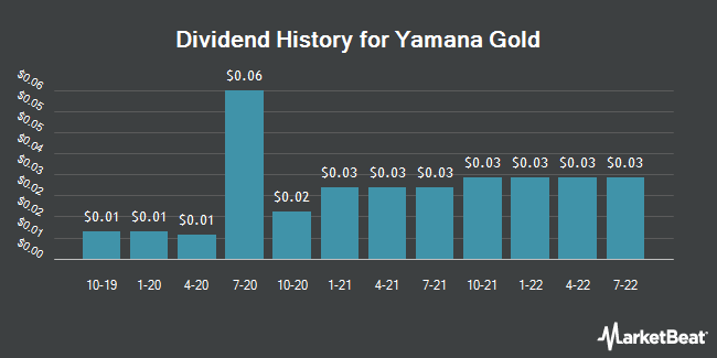 Dividend Payments by Quarter for Yamana Gold (NYSE:AUY)