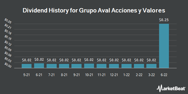 Dividend History for Grupo Aval Acciones y Valores (NYSE:AVAL)