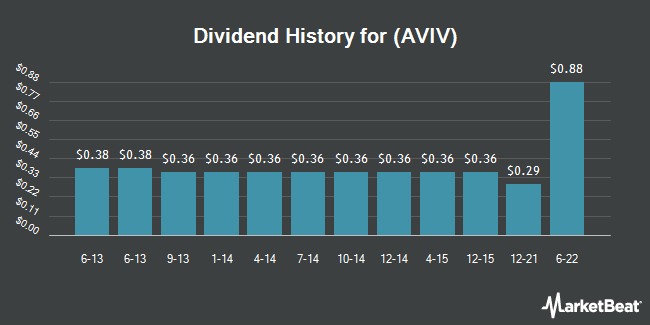 Dividend Payments by Quarter for Aviv REIT (NYSE:AVIV)
