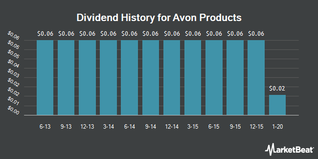 Dividend Payments by Quarter for Avon Products (NYSE:AVP)