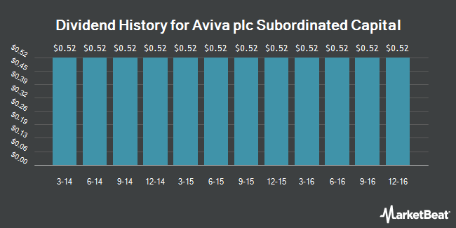Dividend Payments by Quarter for Aviva Plc (NYSE:AVV)