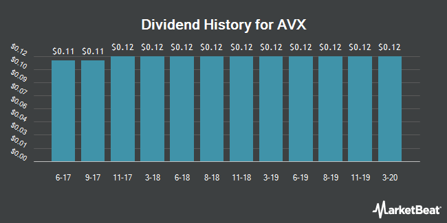 Dividend Payments by Quarter for AVX Corporation (NYSE:AVX)