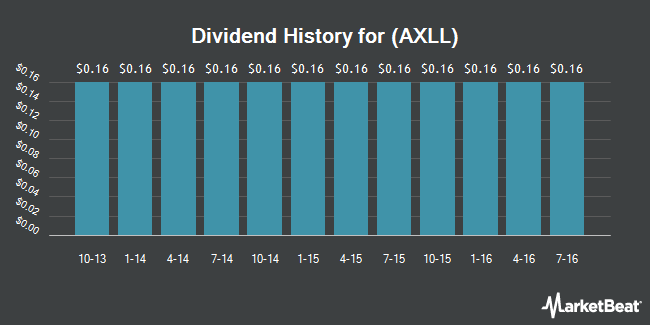 Dividend Payments by Quarter for Axiall Corp (NYSE:AXLL)