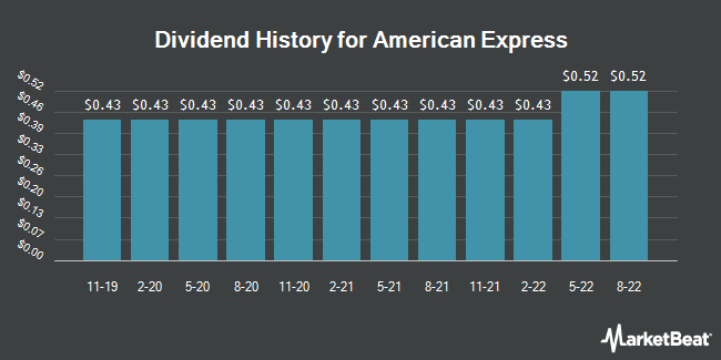 Dividend Payments by Quarter for American Express Company (NYSE:AXP)