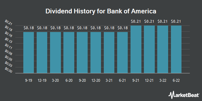 Dividend Payments by Quarter for Bank of America Corp (NYSE:BAC)