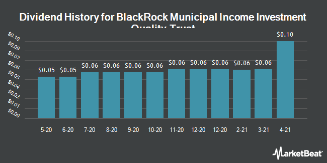 Dividend History for BlackRock Insured Municipal Income Inves (NYSE:BAF)