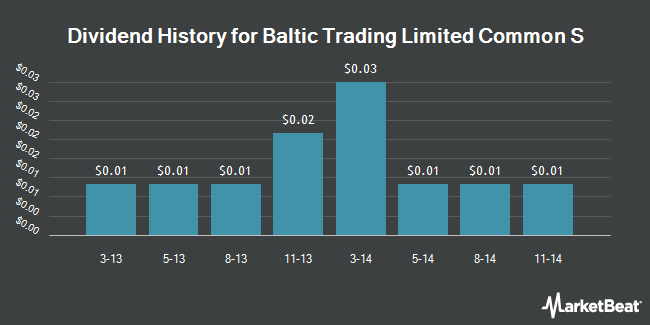 Dividend Payments by Quarter for Baltic Trading (NYSE:BALT)