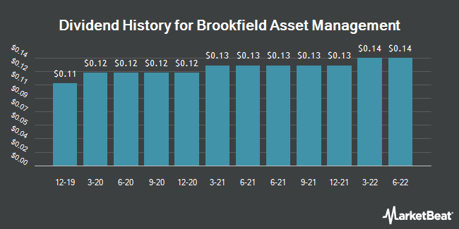 Dividend History for Brookfield Asset Management (NYSE:BAM)