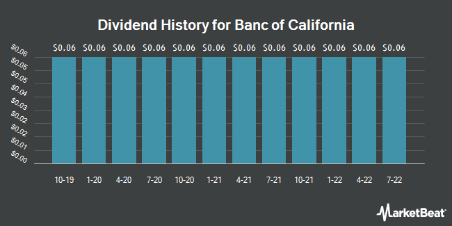 Dividend Payments by Quarter for Banc of California (NYSE:BANC)