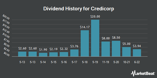 Dividend Payments by Quarter for Credicorp (NYSE:BAP)