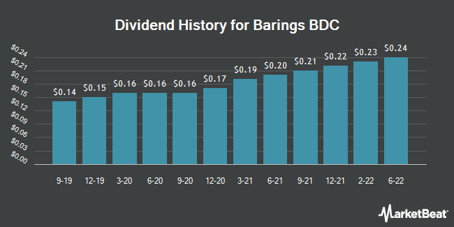 Dividend Payments by Quarter for Barings BDC (NYSE:BBDC)