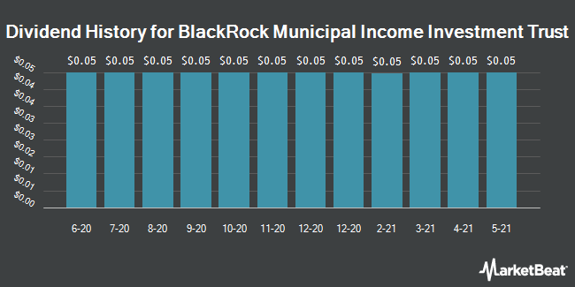 Dividend History for BlackRock Muni Income Investment Trust (NYSE:BBF)