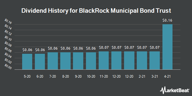 Dividend History for BlackRock Municipal Bond Trust (NYSE:BBK)