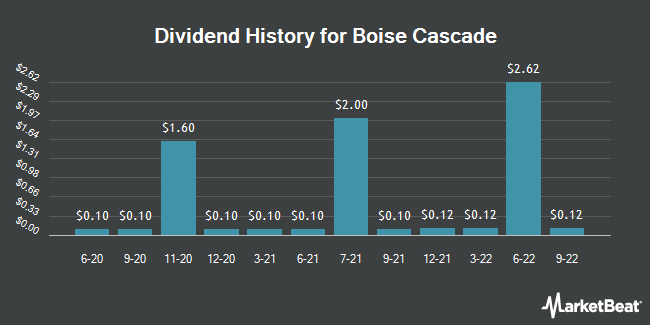 Dividend Payments by Quarter for Boise Cascade, L.L.C. (NYSE:BCC)