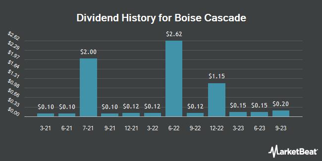 Dividend Payments by Quarter for Boise Cascade, L.L.C. (NYSE:BCC)