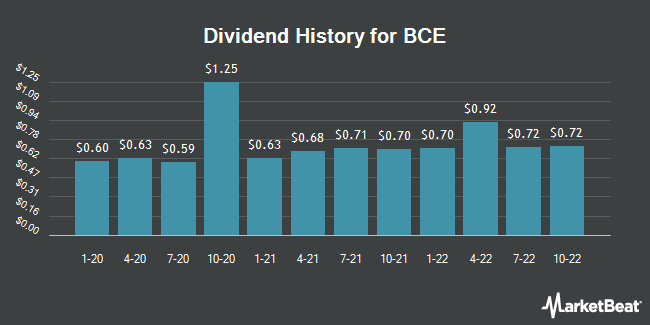 Dividend Payments by Quarter for BCE (NYSE:BCE)