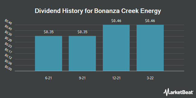 Dividend Payments by Quarter for Bonanza Creek Energy (NYSE:BCEI)