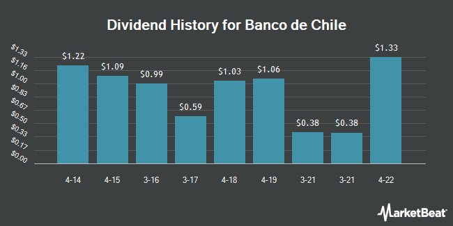 Dividend Payments by Quarter for Banco de Chile (NYSE:BCH)