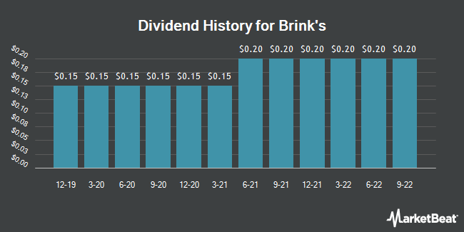Dividend Payments by Quarter for Brink`s (NYSE:BCO)