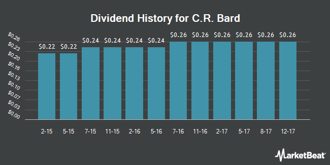 Dividend Payments by Quarter for C R Bard (NYSE:BCR)