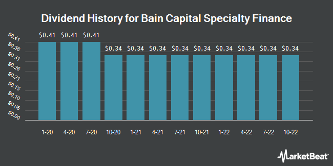 Insider Trades by Quarter for Bain Capital Specialty Finance (NYSE:BCSF)