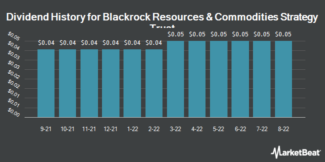 Dividend History for BlackRock Resources and Commodities (NYSE:BCX)