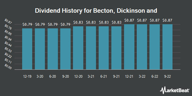 Dividend Payments by Quarter for Becton Dickinson and Co (NYSE:BDX)