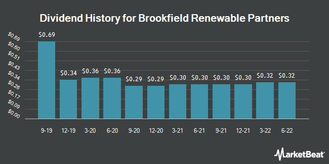 Dividend History for Brookfield Renewable Partners (NYSE:BEP)