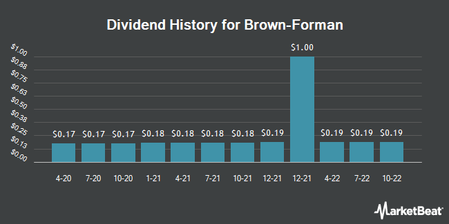 Dividend Payments by Quarter for Brown Forman Corporation (NYSE:BF.A)