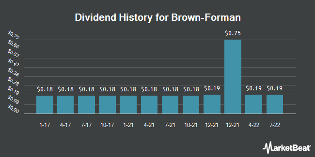 Dividend Payments by Quarter for Brown-Forman (NYSE:BFA)